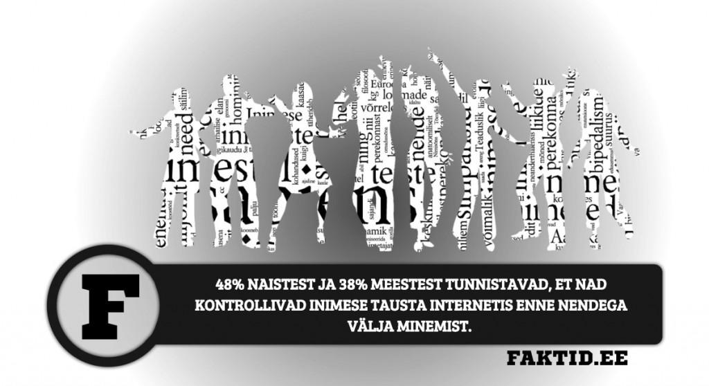 48% NAISTEST JA 38% MEESTEST TUNNISTAVAD, ET NAD KONTROLLIVAD INIMESE TAUSTA INTERNETIS ENNE NENDEGA VÄLJA MINEMIST inimene 141 1024x558